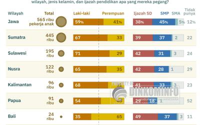 Pekerja anak di Indonesia masih jauh dari nol